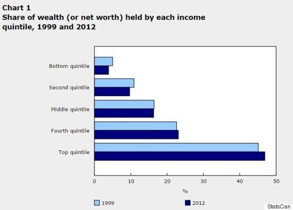 Canada's Wealth Gap Has Spiked Since Start Of Century: