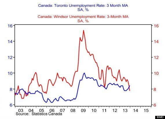 Toronto Unemployment At 10.1%; Rob Ford Says City