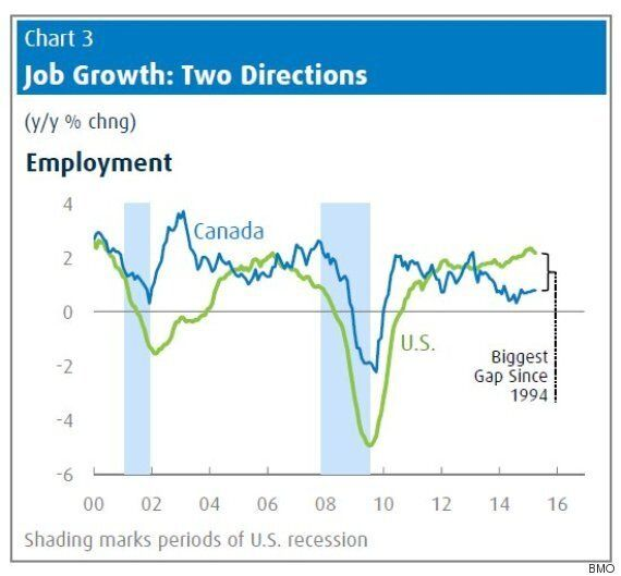 'Unluckiest. Recovery. Ever': U.S. Beats Canada On Jobs By Biggest Margin In 21
