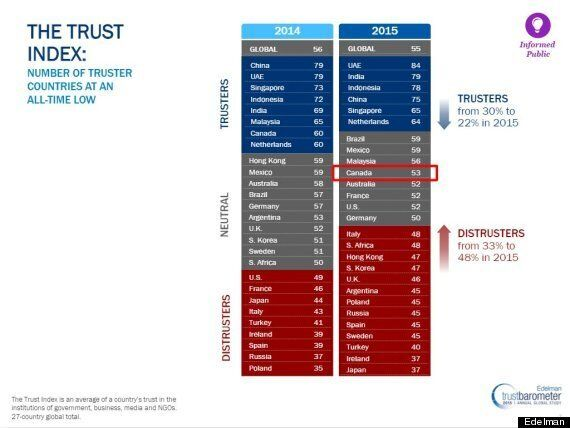 Canadians' Trust In Business Suffers 'Dramatic Decline':