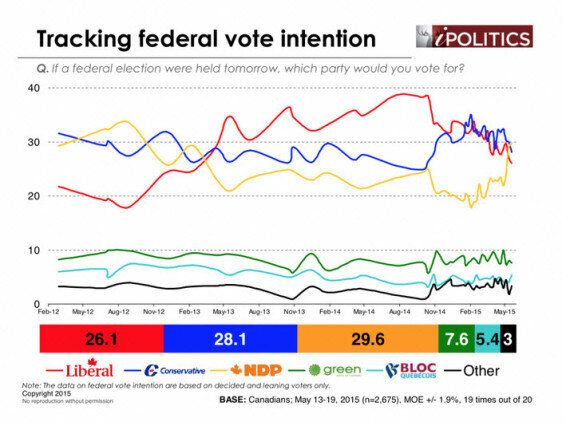 Federal NDP Slightly Ahead Of Tories, Liberals, Poll