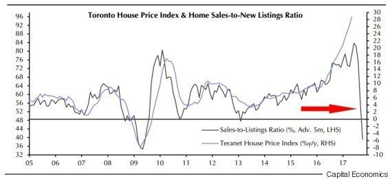 If You Own Toronto Real Estate, This Might Be Your 'Scariest Chart