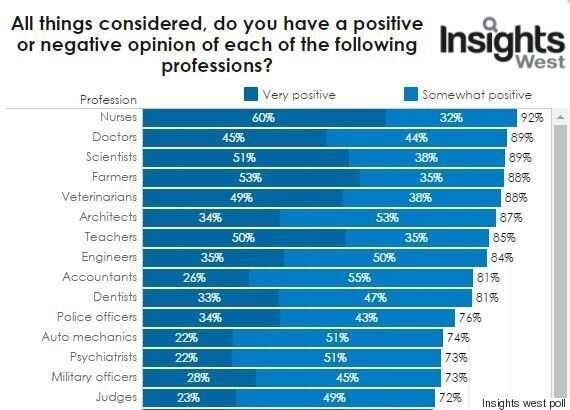 Canada's Most And Least Respected Professions: Sorry, Politicians And Car