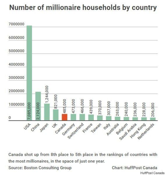 100,000 Canadian Households Joined The Millionaire Club Last