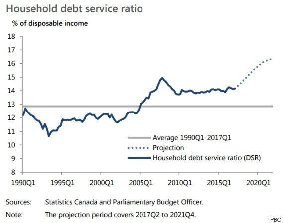 Canadians' Debt Headed For 'Levels Beyond Historical Experience':