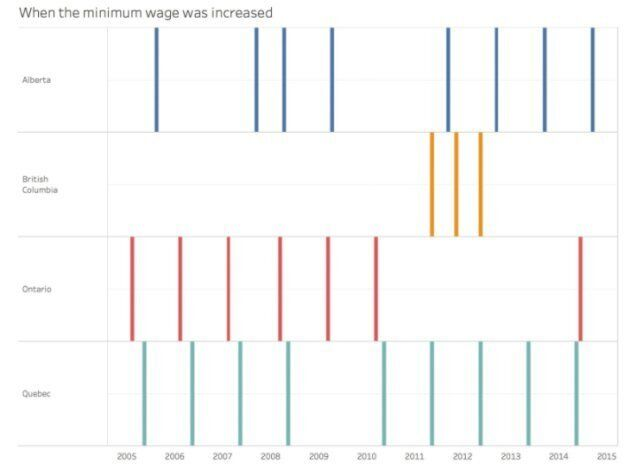 Months when the minimum wage was increased in Alberta, British Columbia, Ontario and Quebec from 2005...
