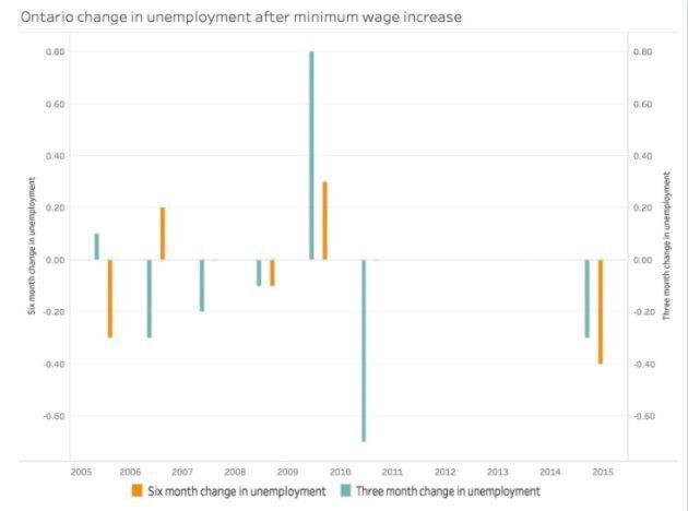 Change in unemployment rate three months and six months after minimum wage increase in Ontario.