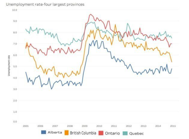 Unemployment rate for Alberta, British Columbia, Ontario and Quebec from 2005 to 2015.