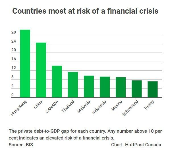 Canadian Debt Crisis Risk Eases, But Still Among World's
