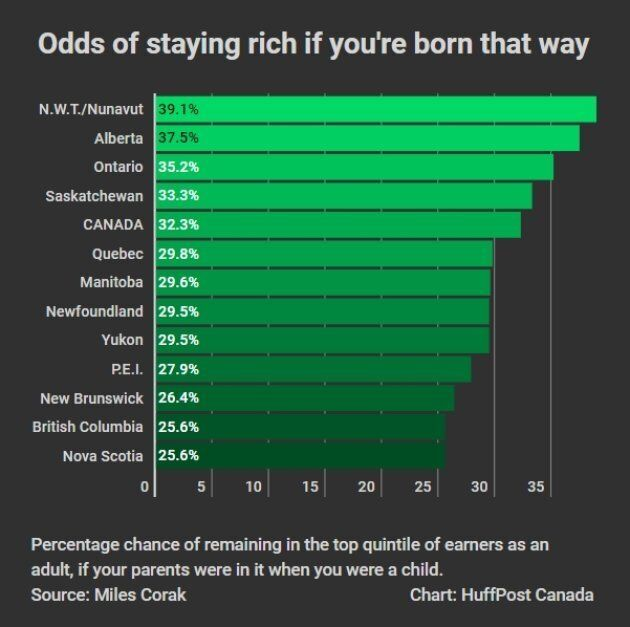 Success In Canada Depends Heavily On Where You're