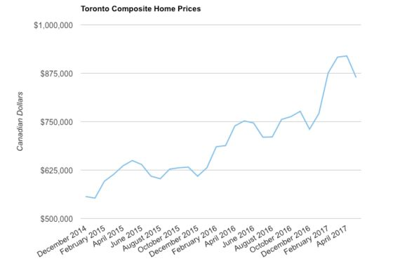 The Facts Behind Toronto's Most Recent Real-Estate