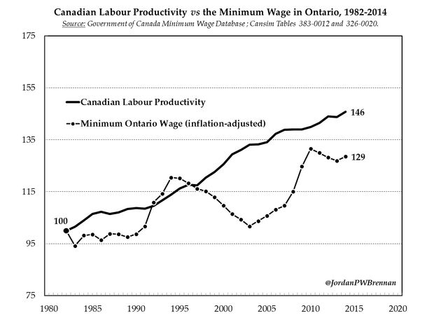 $15 Minimum Wage Should Be Something All Ontarians Can Agree