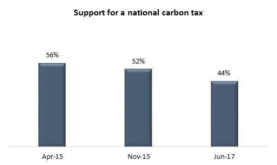 Slim Majority Of Canadians Fret About Carbon Tax In Trump Era: