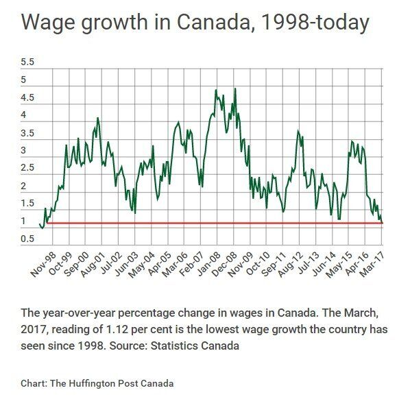 Canadians' Real Wages Are Shrinking. Is That Why We're Falling Into An 'Endless Debt