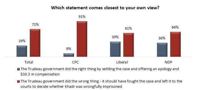 Omar Khadr Settlement Could 'Haunt Trudeau Liberals': Angus Reid Institute