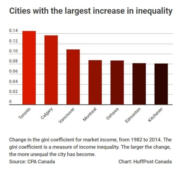4 Cities Are Responsible For Most Of Canada's Growth In