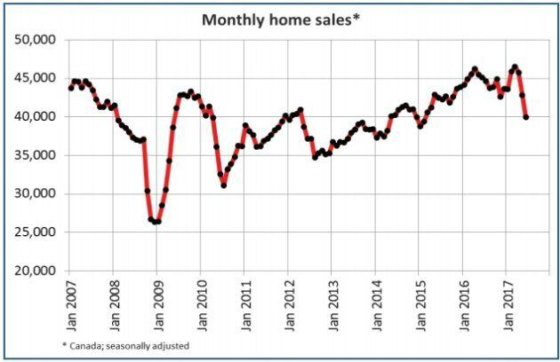 Canada experienced its largest drop in home sales since 2010 in June, largely due to a slump in Toronto's housing market.