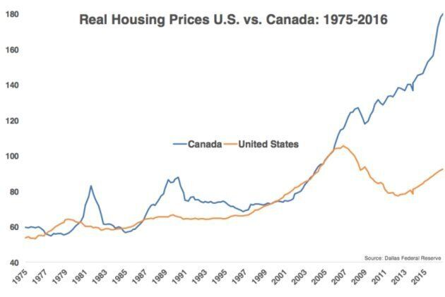 Canadian house prices began to run away from U.S. prices after the U.S.'s bubble burst in the 2000s. That makes prices in many U.S. markets a bargain compared to Canada.