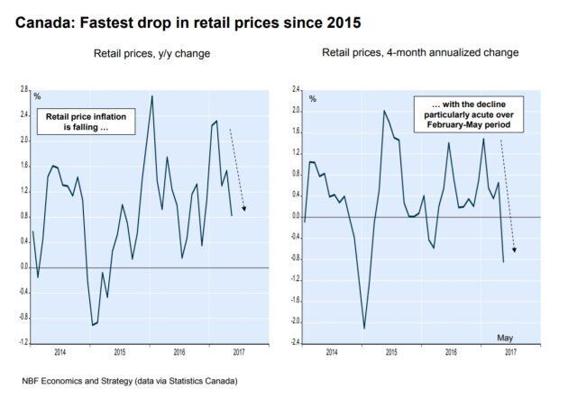 Canadian Retail Prices Drop As Online Shopping Soars 46.9% In A