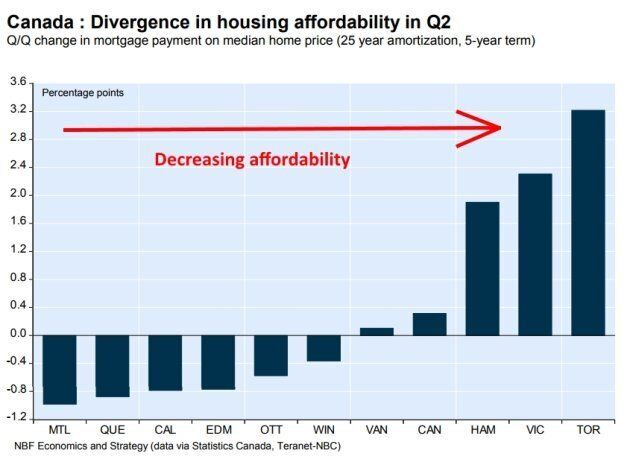 Six cities — Montreal, Quebec, Calgary, Edmonton, Ottawa and Winnipeg — saw improved home affordability...