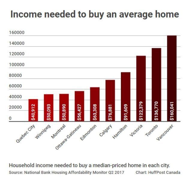 Home Affordability Has Actually Improved In 6 Canadian