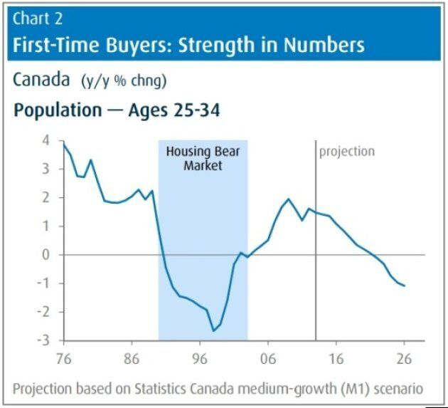 This chart shows the population of first-time homebuyers (aged 25 to 34) is slowing in growth in Canada today, and will begin declining around 2020. A similar period of declining youth population was seen in the 1990s, when Canada's housing markets were in a protracted slump.