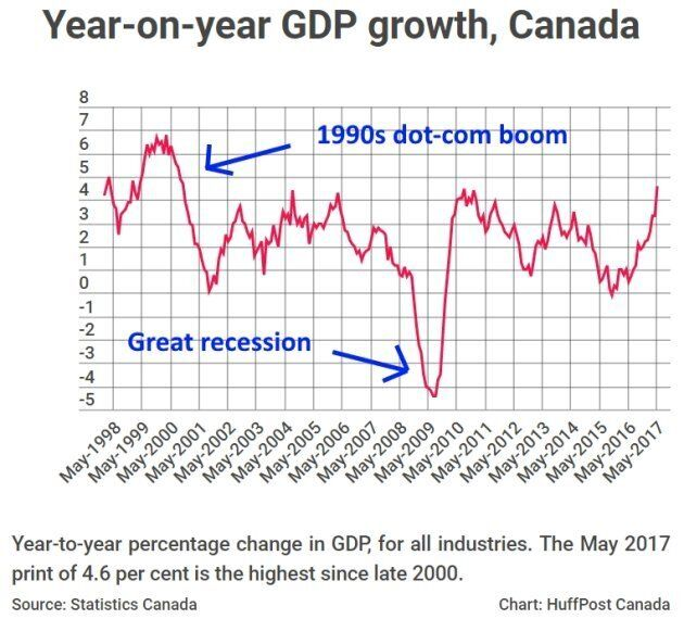 Canadian Economy Grows At Fastest Pace Since 1990s Dot-Com