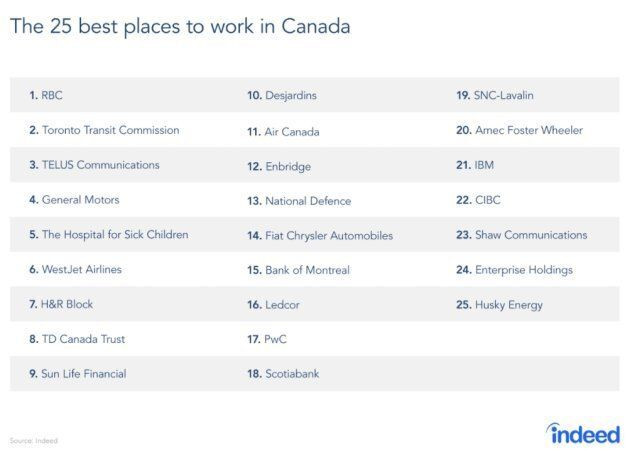 Canada's Best Employers, According To