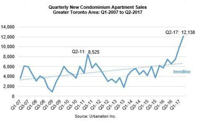 Greater Toronto saw a spike in condo sales in the first half of 2017.