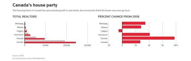 A Housing Slowdown Would Hit Canadian Jobs