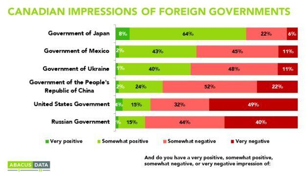 Canadians Have Worse Impression Of U.S. Government Than China: Abacus