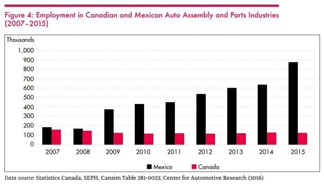 In 2007, employment in the auto industry was roughly at the same levels in Mexico and in Canada. Since...