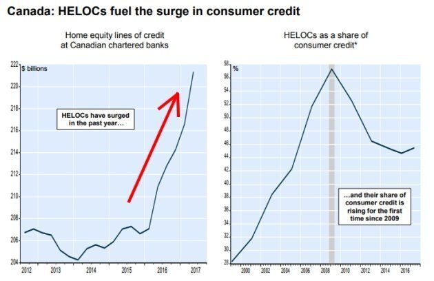 After several years of steady levels, HELOCs have exploded in Canada in recent years. However, they still...