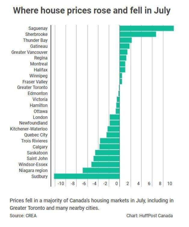 Canada's Average House Price Drops As Toronto's Slump