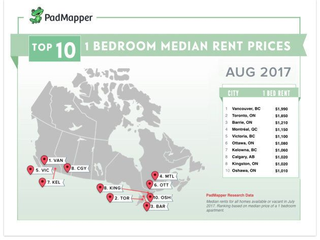 Want To Rent An Apartment In Canada For Under $1,000? Forget