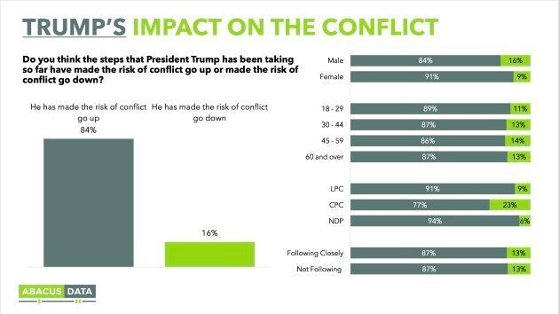 A screengrab from an Abacus Data poll released on Aug. 22,