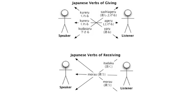 Learn Japanese More Easily With These