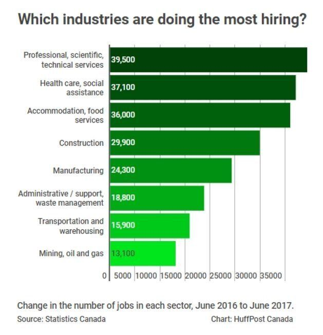 These Are The Industries Doing The Most Hiring In