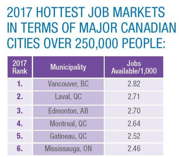 Happy Labour Day: Here Are The Hottest Job Markets In
