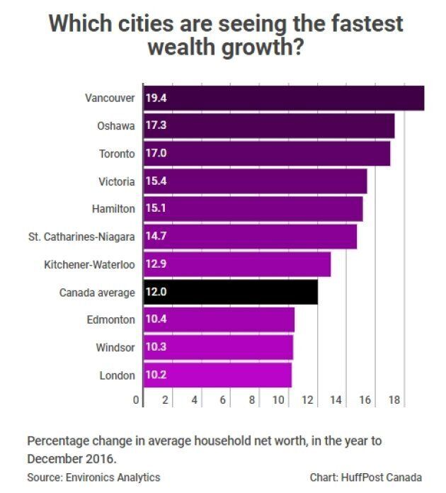 Millionaire Cities' Abound In Canada As Household Wealth