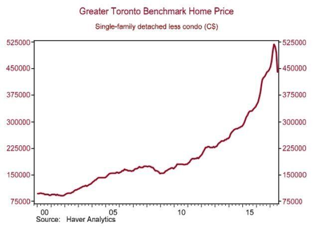 After years of relentless growth, the gap between house prices and condo prices in Toronto has begun...
