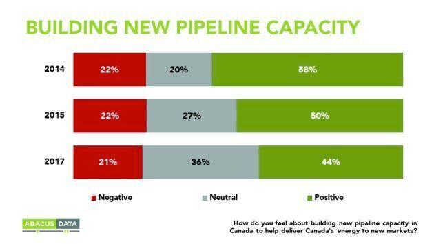 A new poll from Abacus Data shows that 80 per cent of Canadians are either supportive of new pipelines or indifferent.