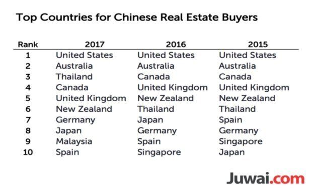 Chinese Homebuyers Eyeing Canada Jump By 30%, Despite Foreign-Buyer