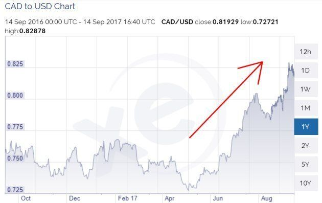Get Ready For An 87-Cent Loonie, Scotiabank