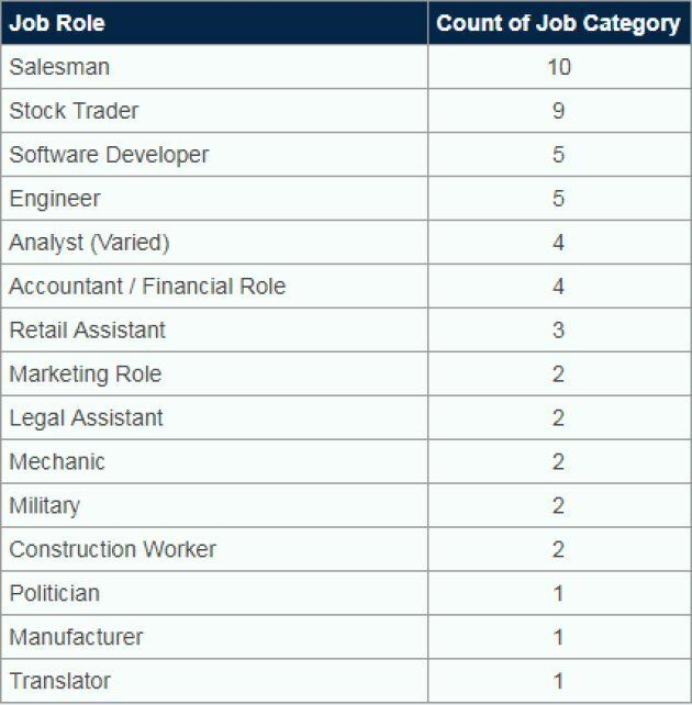 The Jobs And Degrees Most Likely To Make You A