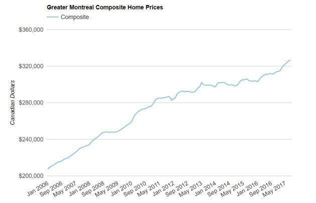 No, Montreal Real Estate Is Not The Next Vancouver Or Toronto. Here's