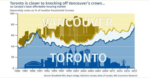 This chart shows that Toronto is on the verge of taking over from Vancouver as the least-affordable housing...