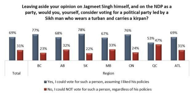 Most Canadians Open To Voting For A Sikh Party Leader If Policies Are Right, Poll