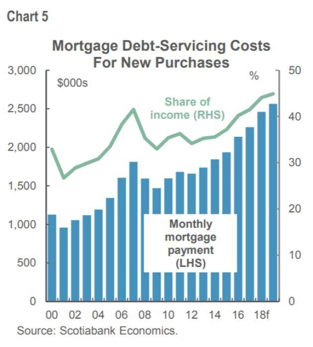 This chart from Scotiabank shows that monthly mortgage payments in Canada have been on the rise for years, as has the share of income homeowners need to spend on their mortgage.