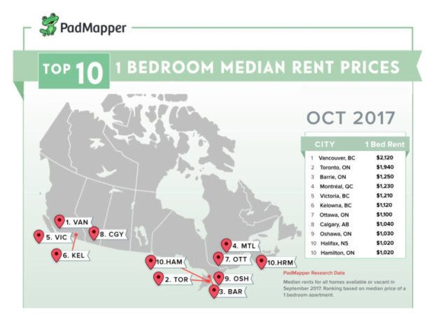 Canada's Largest Cities See Big Spikes In Rental